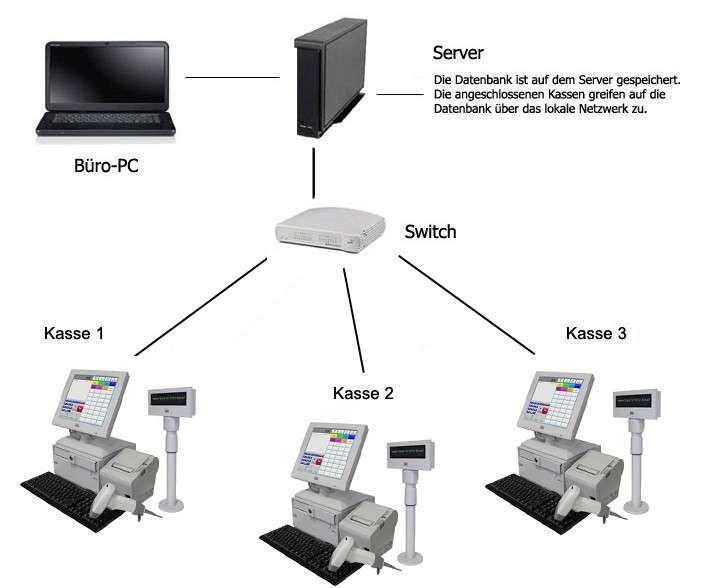 Netzwerklösung - 3 Kassen