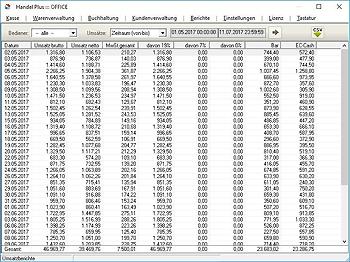 Umsatzbericht